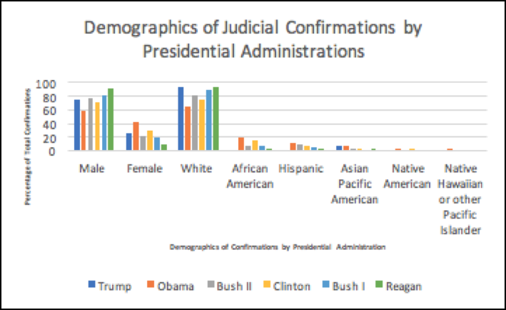 Demographics of Judicial Confirmations by Presidential Administrations.