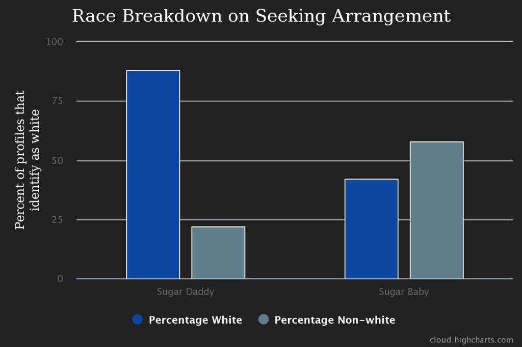 chart race